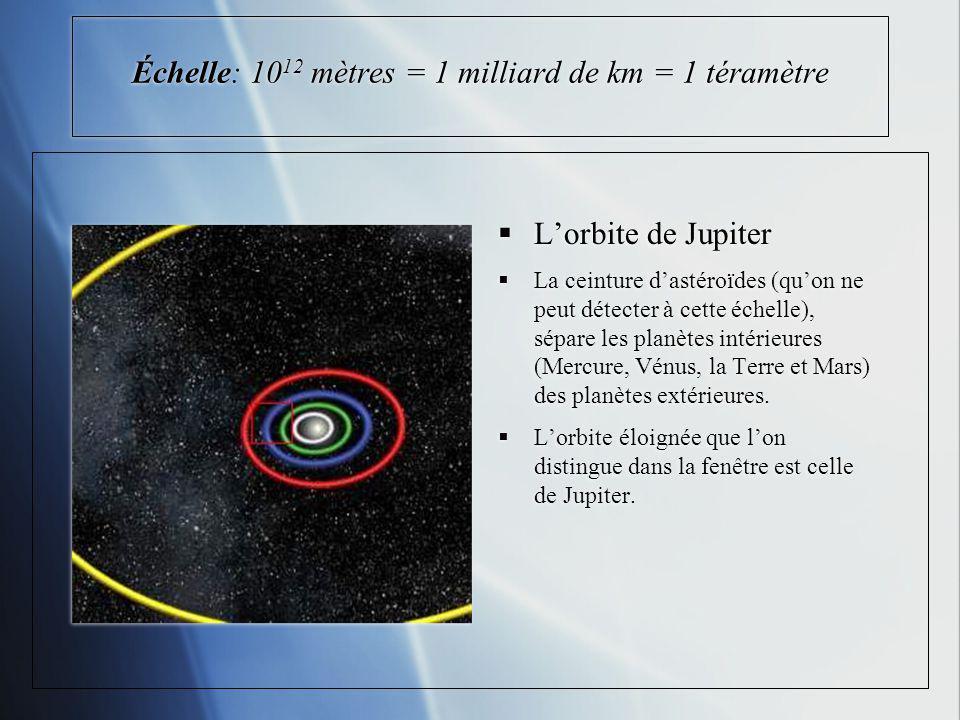 Échelle: 10 12 mètres = 1 milliard de km = 1 téramètre Lorbite de Jupiter La ceinture dastéroïdes (quon ne peut détecter à cette échelle), sépare les planètes intérieures (Mercure, Vénus, la Terre et Mars) des planètes extérieures.