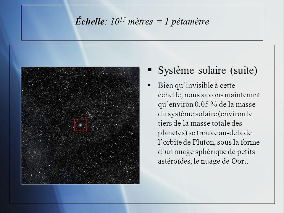 Échelle: 10 15 mètres = 1 pétamètre Système solaire (suite) Bien quinvisible à cette échelle, nous savons maintenant quenviron 0,05 % de la masse du système solaire (environ le tiers de la masse totale des planètes) se trouve au-delà de lorbite de Pluton, sous la forme dun nuage sphérique de petits astéroïdes, le nuage de Oort.