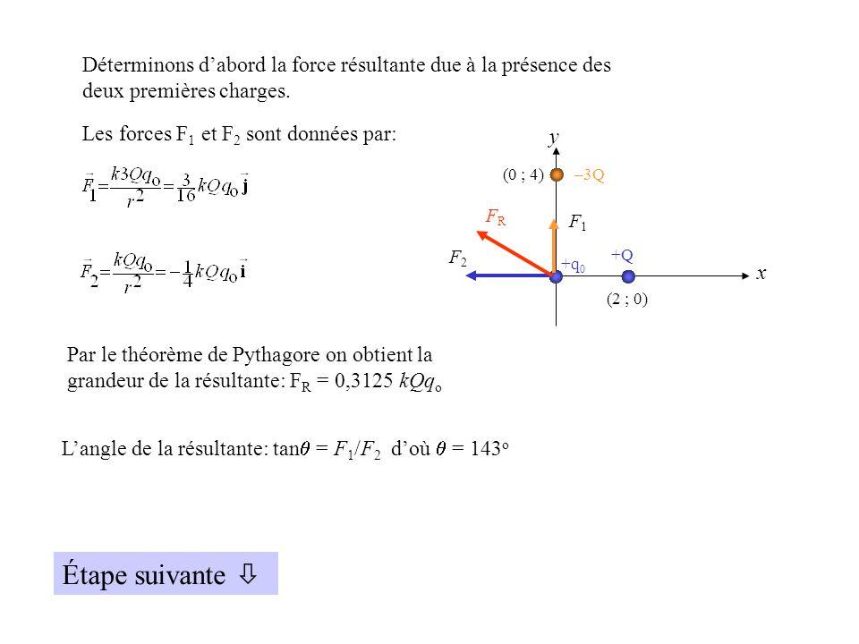La force F 3 entre q o et +4Q doit être égale et opposée à la force résultante trouvée précédemment.