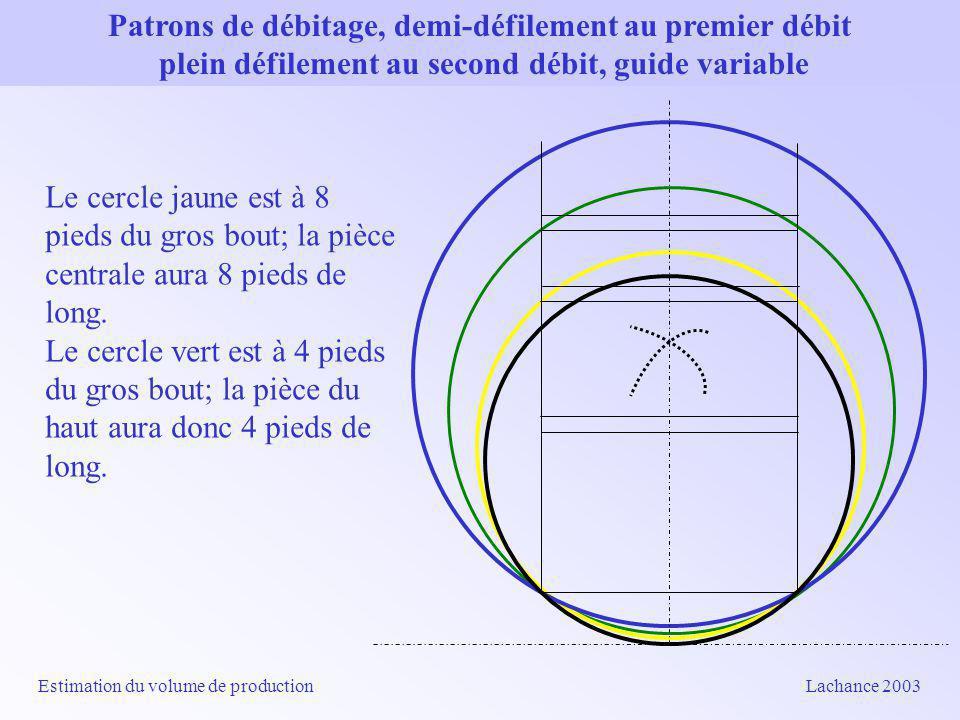 Patrons de débitage, demi-défilement au premier débit plein défilement au second débit, guide variable Estimation du volume de production Lachance 2003 Le cercle jaune est à 8 pieds du gros bout; la pièce centrale aura 8 pieds de long.