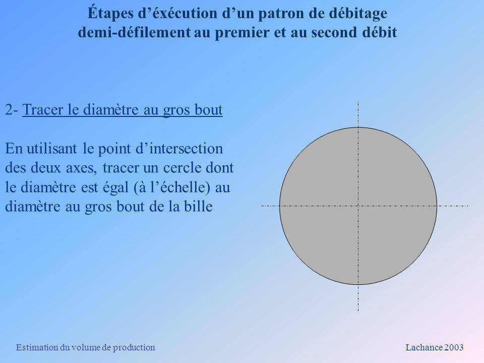 Estimation du volume de production Lachance 2003 Étapes déxécution dun patron de débitage demi-défilement au premier et au second débit 3 - Tracer le diamètre au fin bout Dans un débitage demi-défilement au premier et au second débit, les cercles sont concentriques.