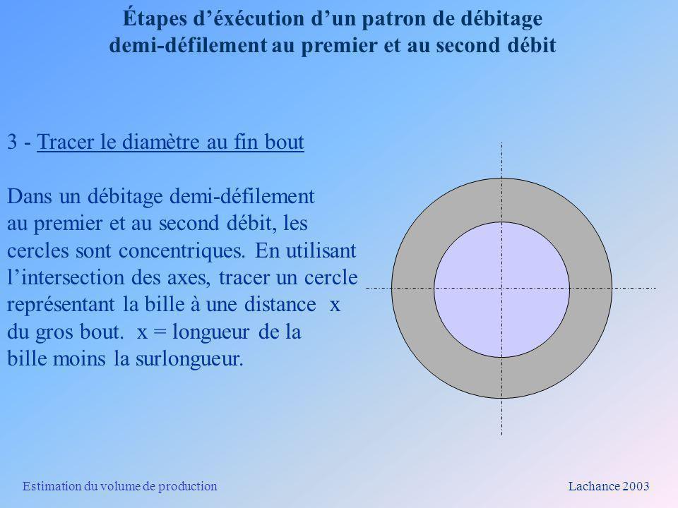 Estimation du volume de production Lachance 2003 Étapes déxécution dun patron de débitage demi-défilement au premier et au second débit 4- Tracer la largeur du plateau produit au premier débit Les limites du plateau sont à égale distance de part et dautre de laxe central de la bille.
