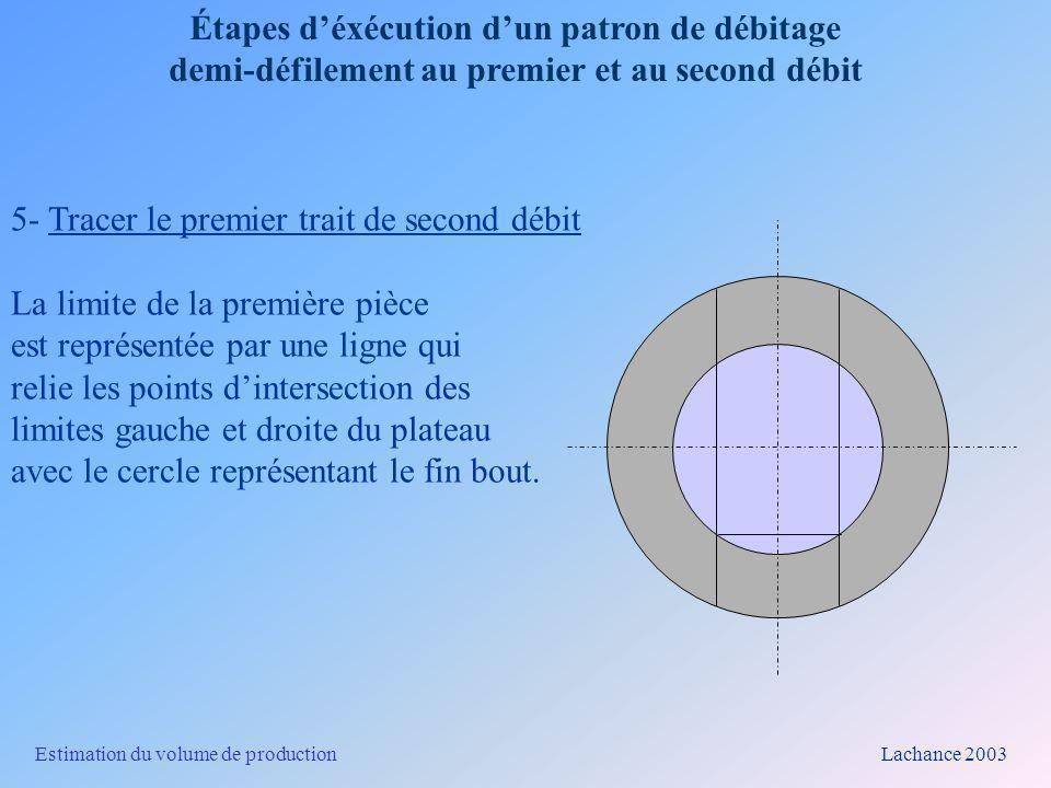 Estimation du volume de production Lachance 2003 Étapes déxécution dun patron de débitage demi-défilement au premier et au second débit 6- Tracer les autres traits pour le débitage du plateau À partir du trait précédent, mesurer une distance égale à lépaisseur de la pièce à produire (dimension cible).