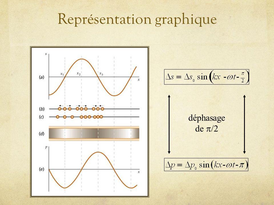 Paramètres de propagation de londe sonore haute pression faible pression Longueur donde (mm) T Période (sec) Fréquence = f = 1/T Vitesse = /T = x f Fr