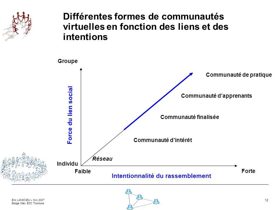 Eric LAMIDIEU – Nov 2007 Badge Miec ESC Toulouse 12 Différentes formes de communautés virtuelles en fonction des liens et des intentions Communauté de