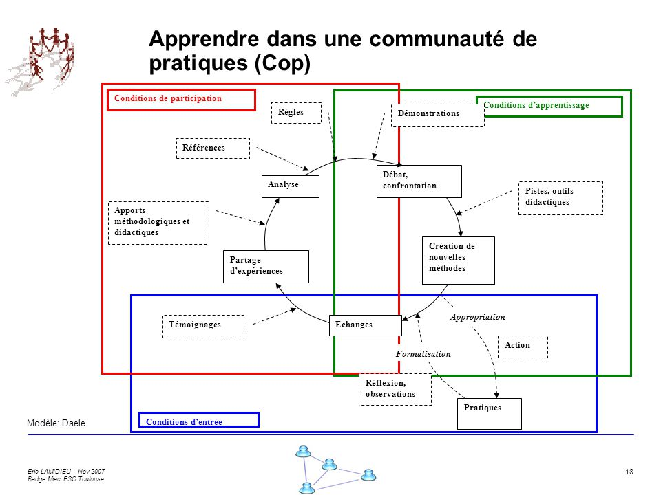 Eric LAMIDIEU – Nov 2007 Badge Miec ESC Toulouse 18 Apprendre dans une communauté de pratiques (Cop) Conditions dentrée Conditions dapprentissage Cond