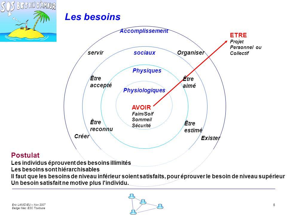 Eric LAMIDIEU – Nov 2007 Badge Miec ESC Toulouse 6 Les besoins Physiologiques Accomplissement sociaux Physiques AVOIR Faim/Soif Sommeil Sécurité ETRE