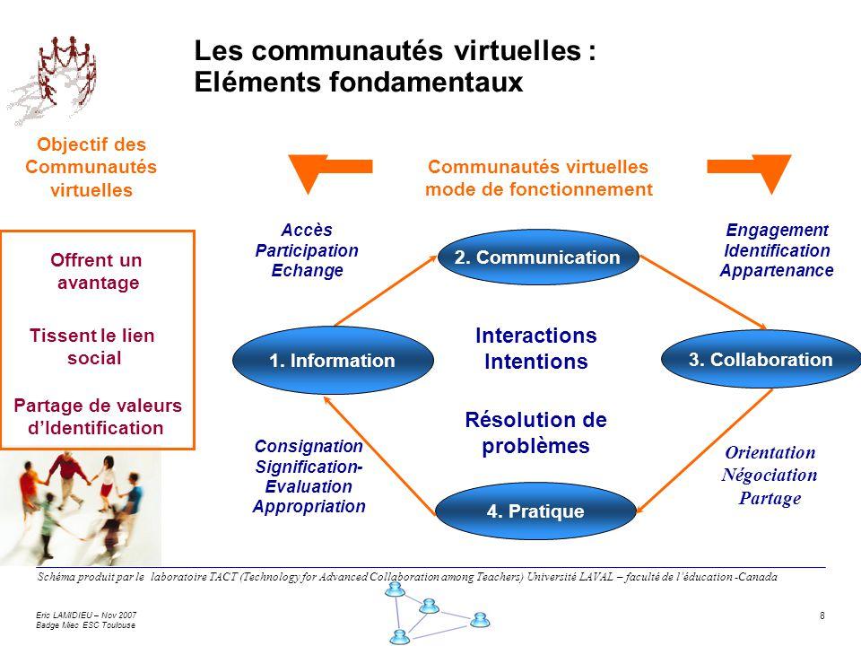 Eric LAMIDIEU – Nov 2007 Badge Miec ESC Toulouse 8 Les communautés virtuelles : Eléments fondamentaux Communautés virtuelles mode de fonctionnement Sc