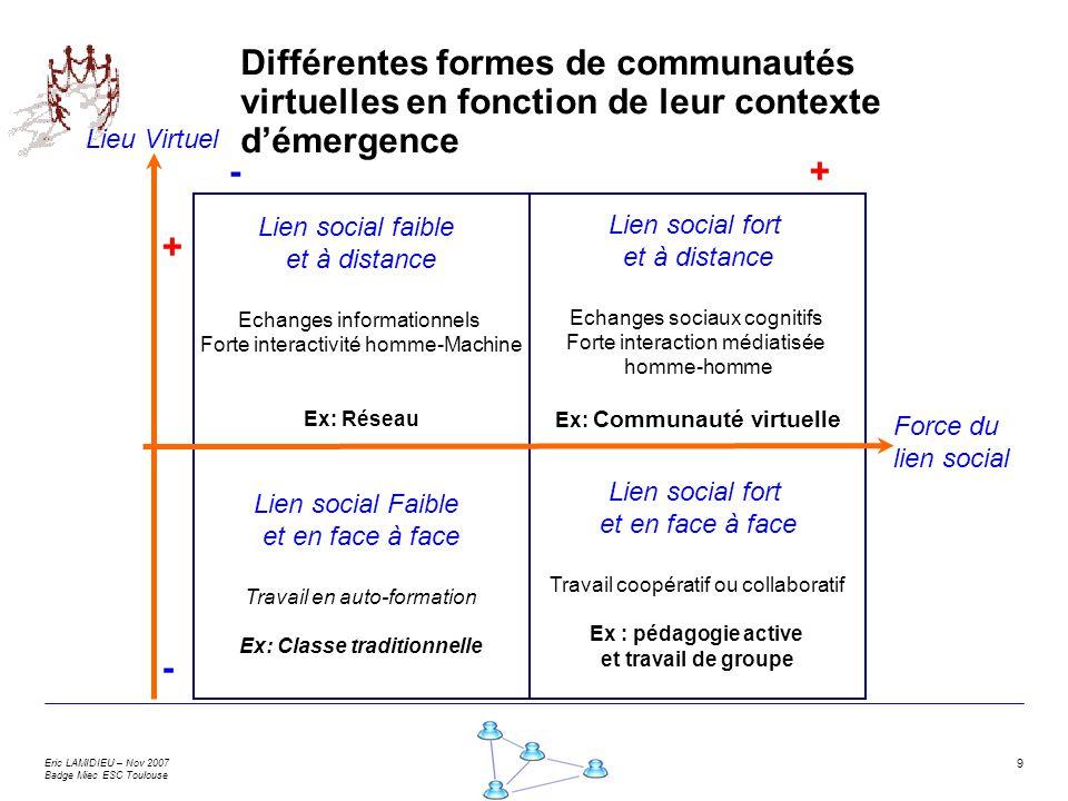 Eric LAMIDIEU – Nov 2007 Badge Miec ESC Toulouse 9 Lien social faible et à distance Echanges informationnels Forte interactivité homme-Machine Ex: Rés