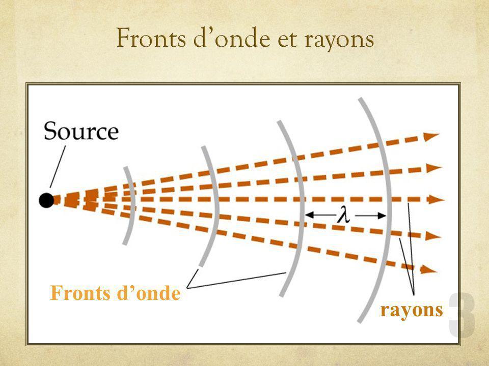 a)Front donde : lensemble des points de londe qui ont la même phase.