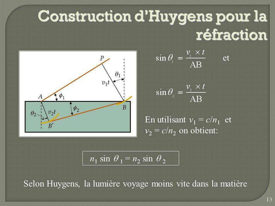 Construction dHuygens pour la réflexion Alors = Langle dincidence égal langle de réflexion. 12