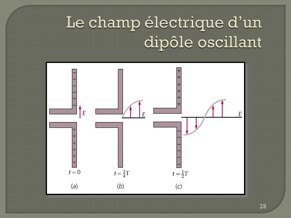 On peut produire des ondes électromagnétiques en reliant deux tiges à une source de courant alternatif. Les charges en accélération dans les tiges pro