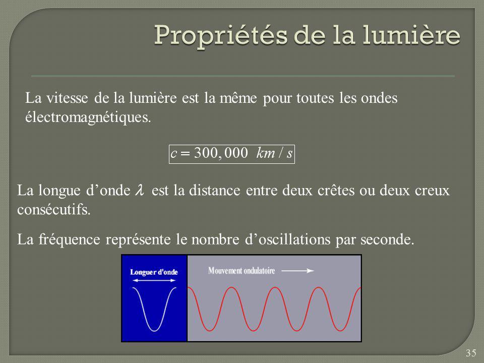 Le rapport du champ électrique sur le champ magnétique donne la vitesse de la lumière Londe électromagnétique transporte de lénergie qui peut être tra
