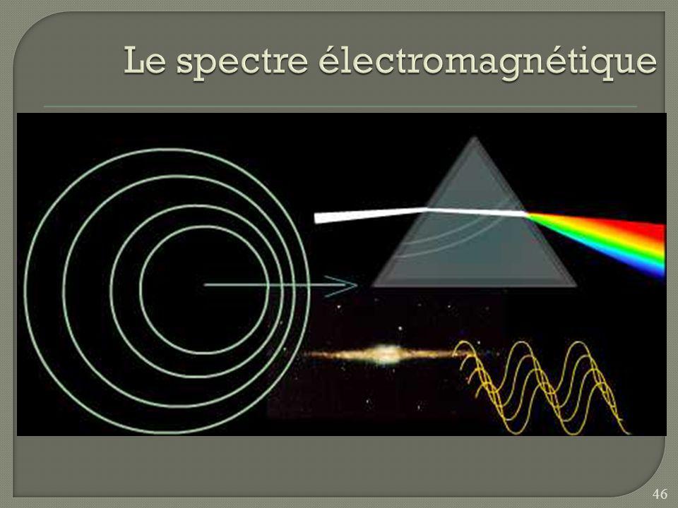 Louis de Broglie La lumière nest ni une onde, ni une particule, mais les deux à la fois. 45
