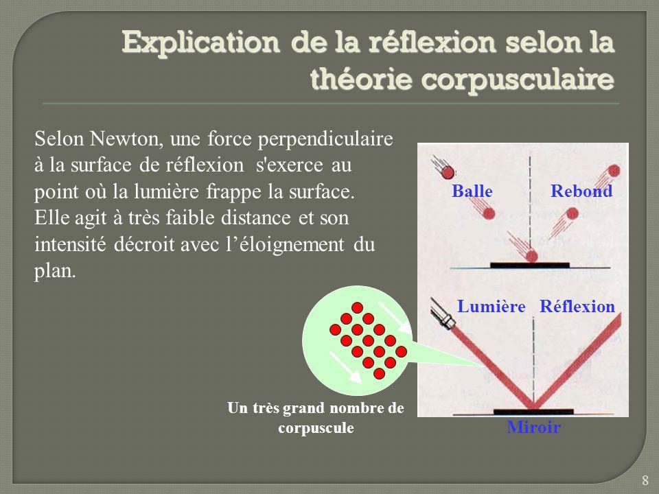 Explication de la réflexion selon la théorie corpusculaire BalleRebond LumièreRéflexion Miroir Un très grand nombre de corpuscule Selon Newton, une force perpendiculaire à la surface de réflexion s exerce au point où la lumière frappe la surface.