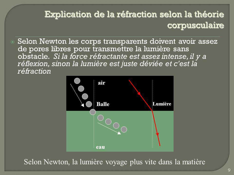 Explication de la réflexion selon la théorie corpusculaire BalleRebond LumièreRéflexion Miroir Un très grand nombre de corpuscule Selon Newton, une fo