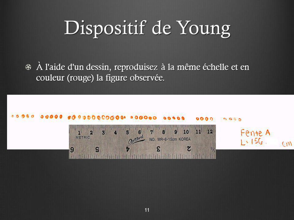 Dispositif de Young À l'aide d'un dessin, reproduisez à la même échelle et en couleur (rouge) la figure observée. 11
