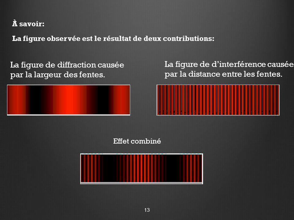 À savoir: La figure observée est le résultat de deux contributions: La figure de diffraction causée par la largeur des fentes. La figure de dinterfére