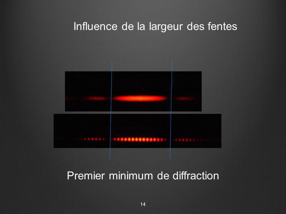 Influence de la largeur des fentes Premier minimum de diffraction 14