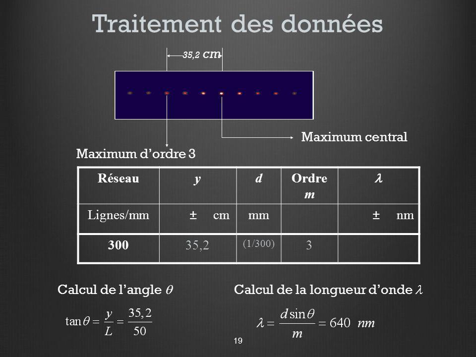 Traitement des données RéseauydOrdre m Lignes/mm ± cmmm ± nm 30035,2 (1/300) 3 35,2 cm Calcul de langle Calcul de la longueur donde Maximum central Ma