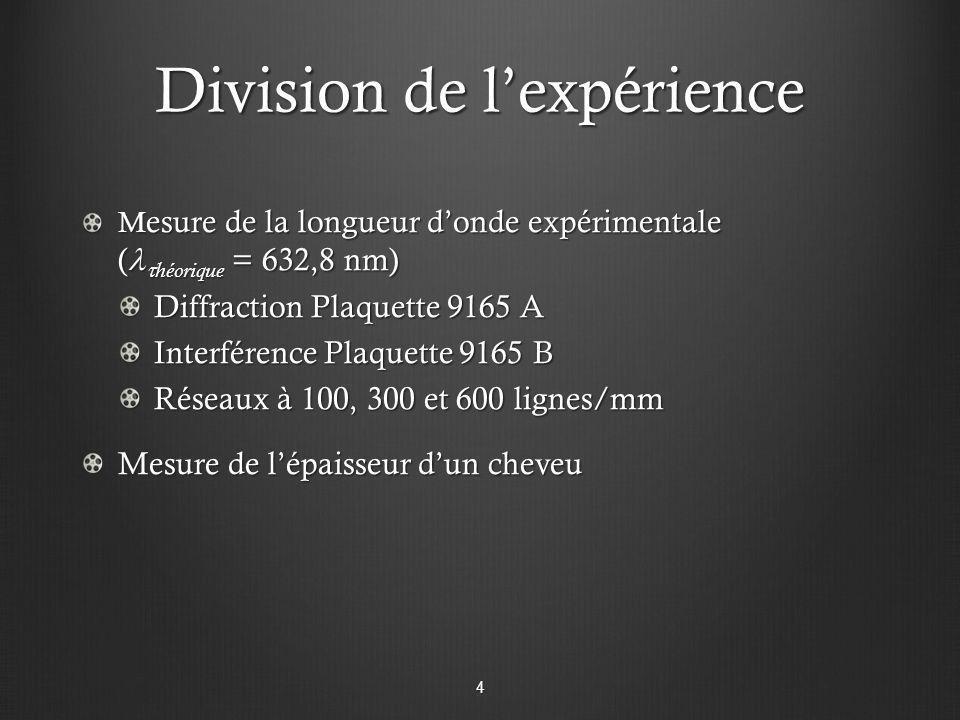 Division de lexpérience M esure de la longueur donde expérimentale ( héorique = 632,8 nm) Diffraction Plaquette 9165 A Interférence Plaquette 9165 B R
