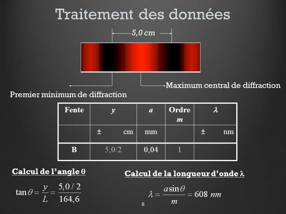 Premier minimum de diffraction Maximum central de diffraction Traitement des données FenteyaOrdre m ± cmmm ± nm B5,0/20,041 5,0 cm Calcul de langle Ca