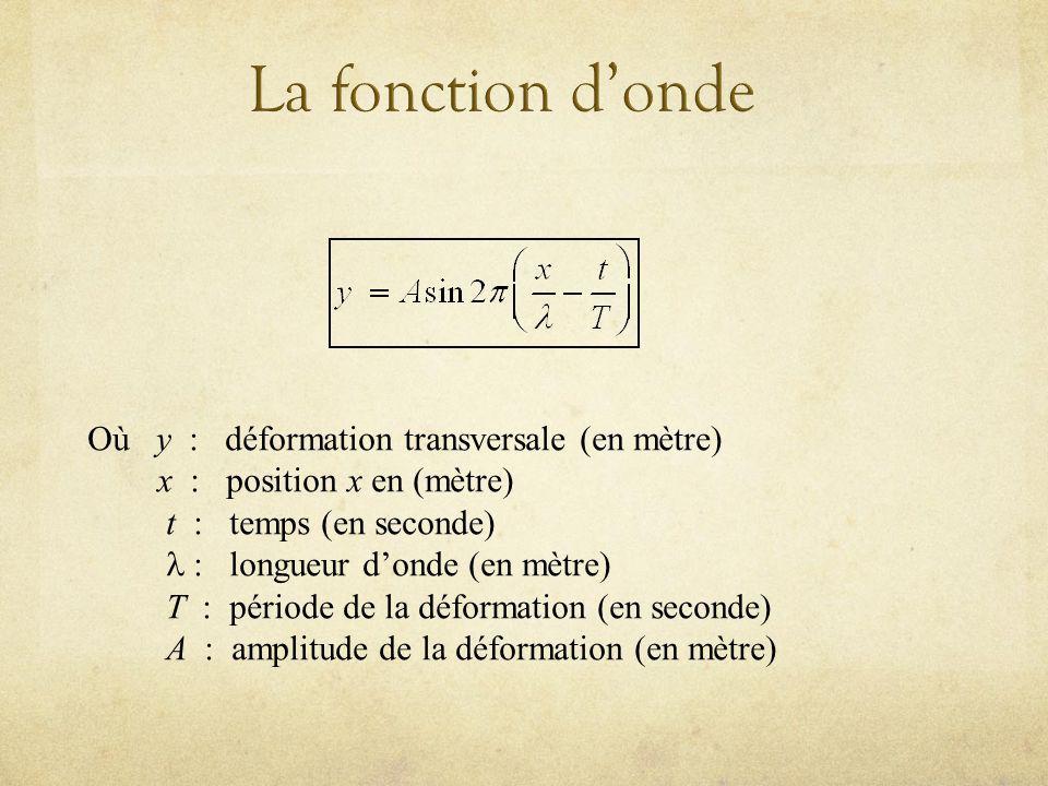 Où y : déformation transversale (en mètre) x : position x en (mètre) t : temps (en seconde) longueur donde (en mètre) T : période de la déformation (en seconde) A : amplitude de la déformation (en mètre)