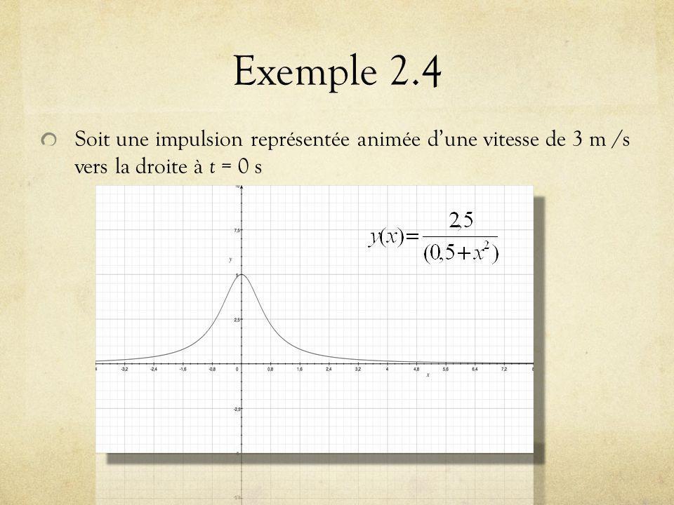 Soit une impulsion représentée animée dune vitesse de 3 m /s vers la droite à t = 0 s