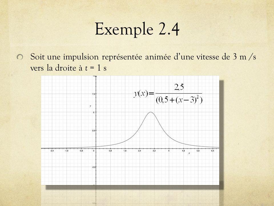 Soit une impulsion représentée animée dune vitesse de 3 m /s vers la droite à t = 1 s