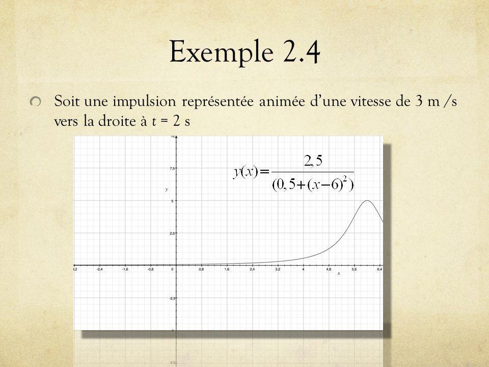 Soit une impulsion représentée animée dune vitesse de 3 m /s vers la droite à t = 2 s