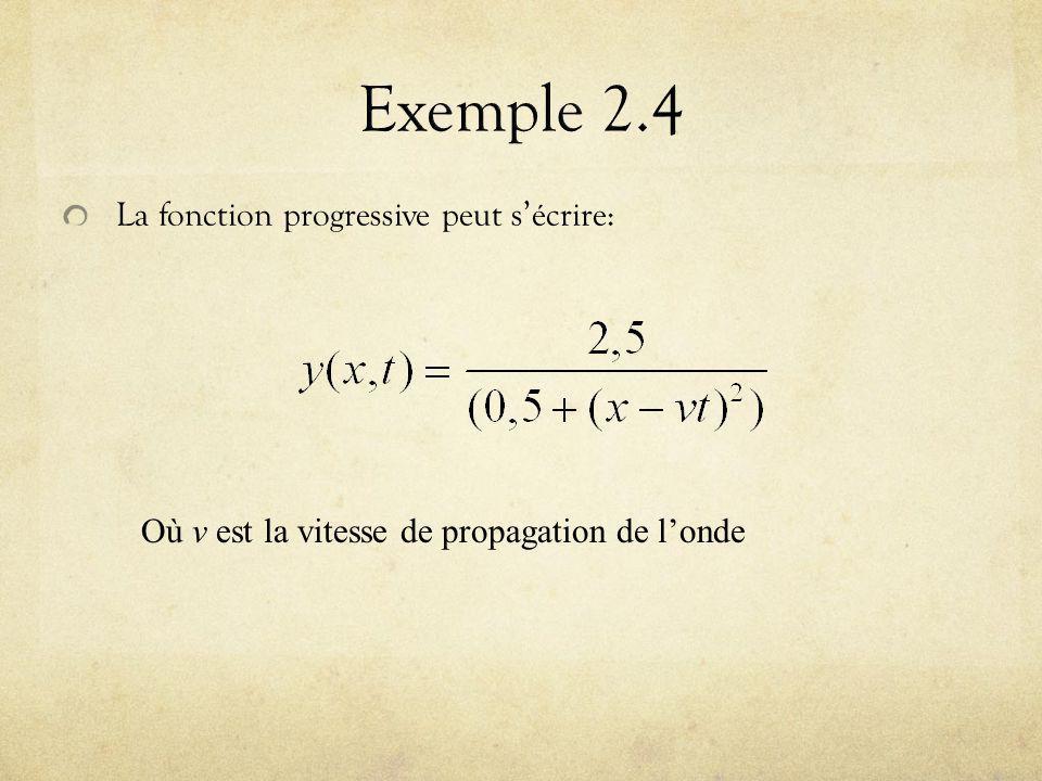 La fonction progressive peut sécrire: Où v est la vitesse de propagation de londe