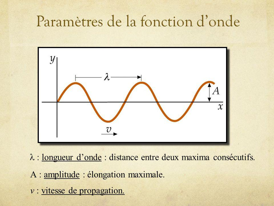 longueur donde : distance entre deux maxima consécutifs. A amplitude : élongation maximale. v vitesse de propagation.
