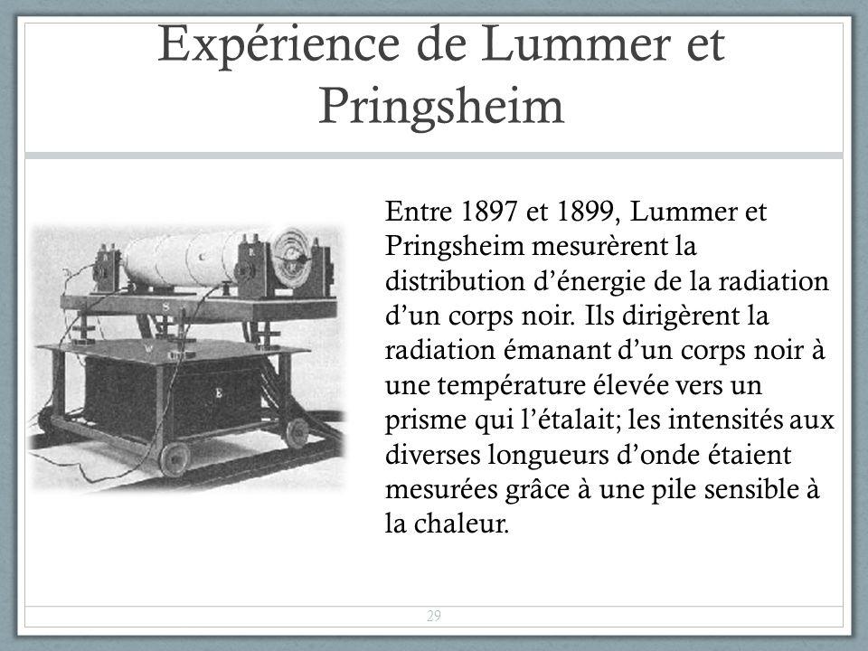 Expérience de Lummer et Pringsheim Entre 1897 et 1899, Lummer et Pringsheim mesurèrent la distribution dénergie de la radiation dun corps noir. Ils di