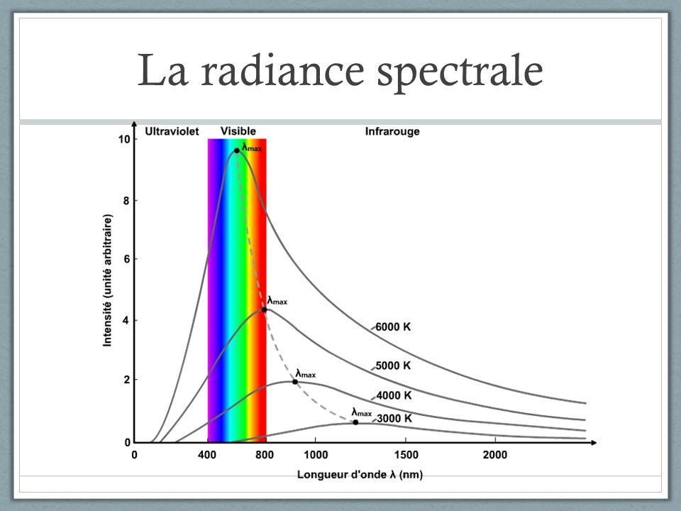 La radiance spectrale