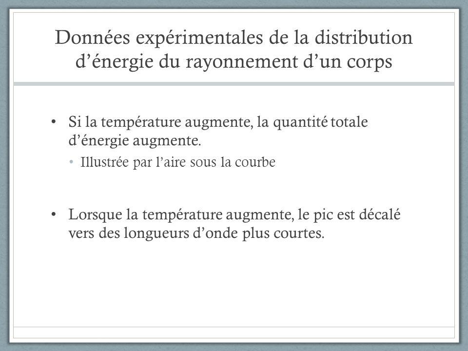 Données expérimentales de la distribution dénergie du rayonnement dun corps Si la température augmente, la quantité totale dénergie augmente. Illustré