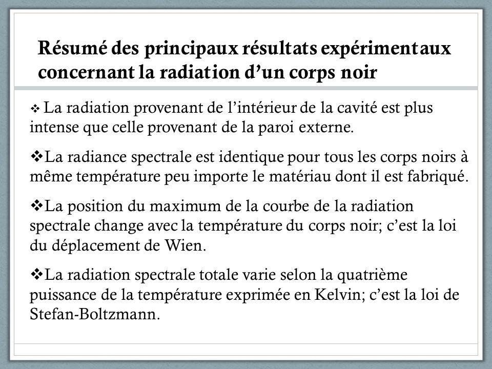 Résumé des principaux résultats expérimentaux concernant la radiation dun corps noir La radiation provenant de lintérieur de la cavité est plus intens