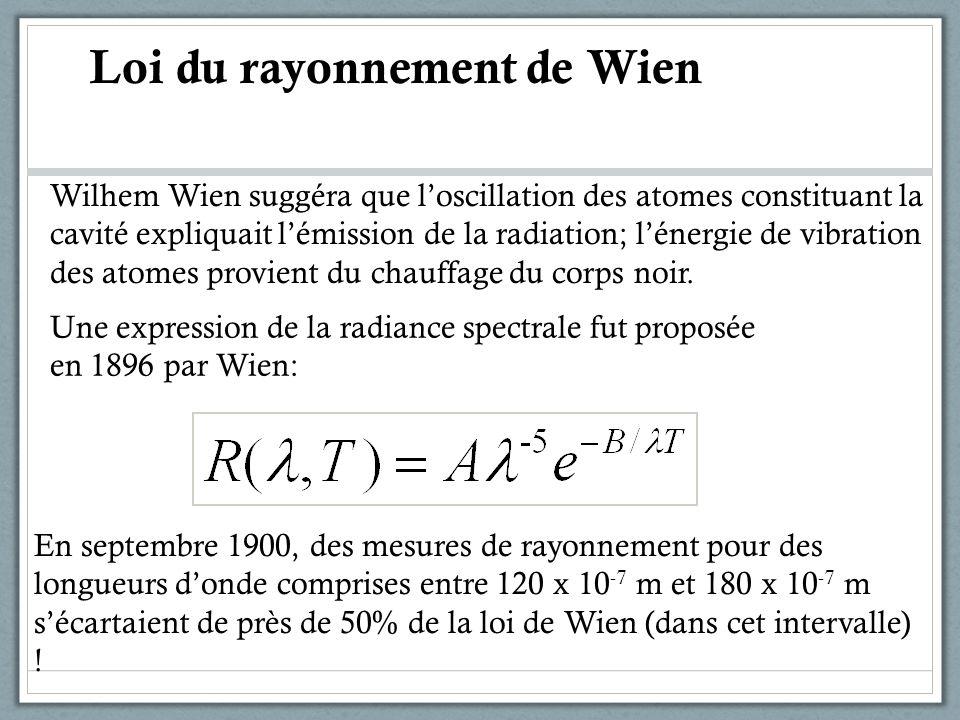Une expression de la radiance spectrale fut proposée en 1896 par Wien: En septembre 1900, des mesures de rayonnement pour des longueurs donde comprise