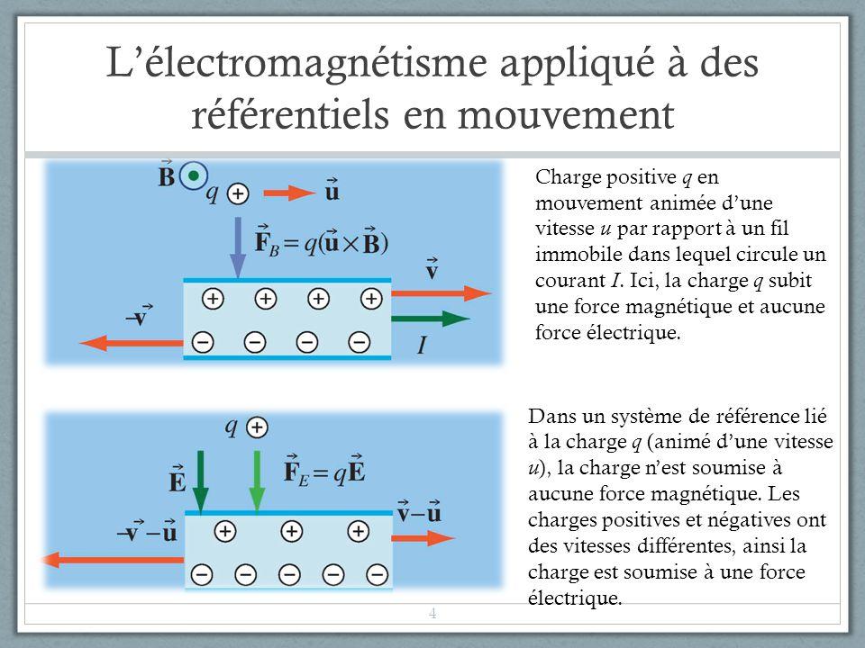 Lélectromagnétisme appliqué à des référentiels en mouvement 4 Charge positive q en mouvement animée dune vitesse u par rapport à un fil immobile dans