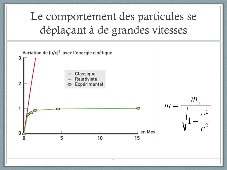 Le comportement des particules se déplaçant à de grandes vitesses 5