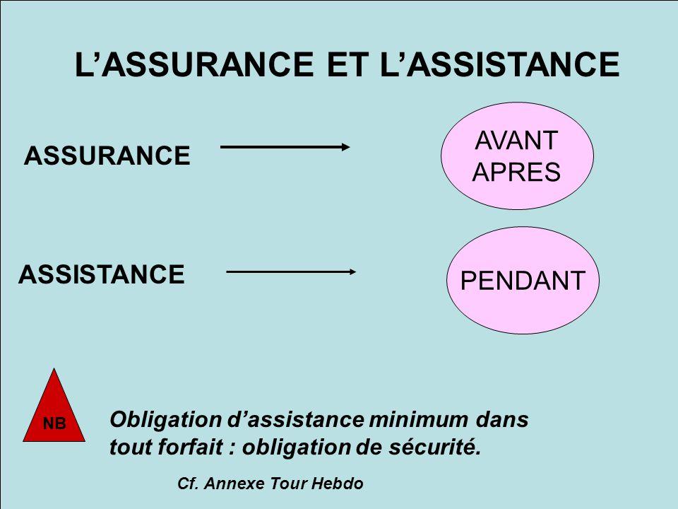 Pourquoi proposer une assurance .Rassurer les clients Prévenir les litiges Qualité du Service .