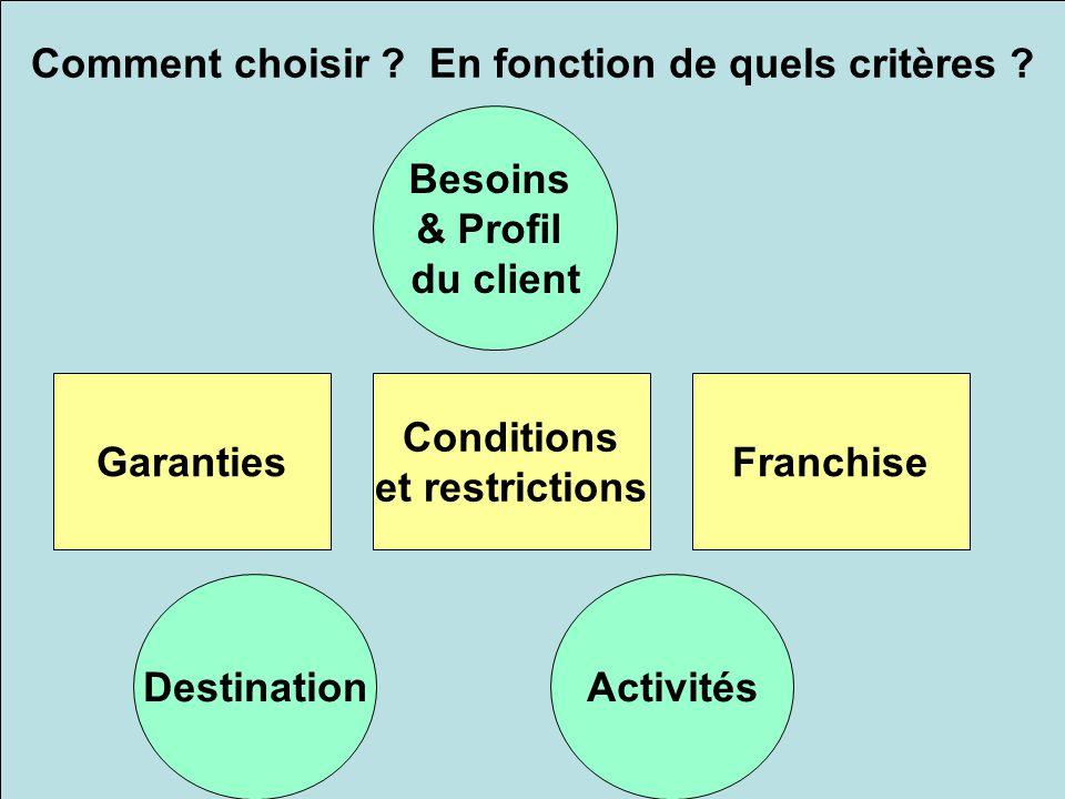 Comment choisir ? En fonction de quels critères ? Besoins & Profil du client GarantiesFranchise Conditions et restrictions DestinationActivités