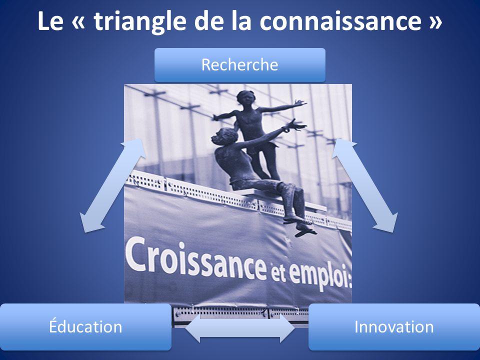 Le « triangle de la connaissance » Recherche InnovationÉducation