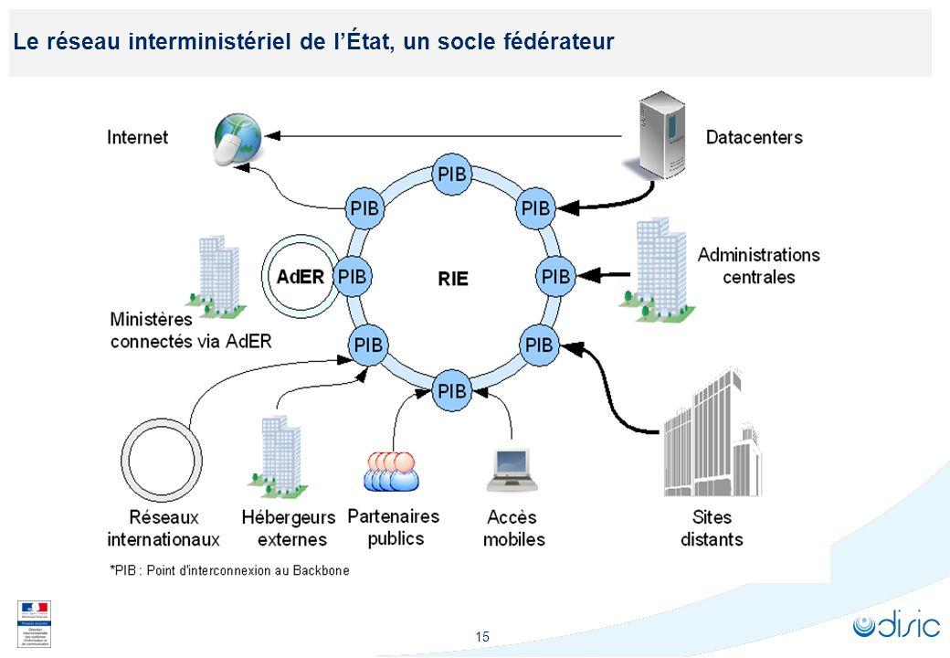 15 Le réseau interministériel de lÉtat, un socle fédérateur