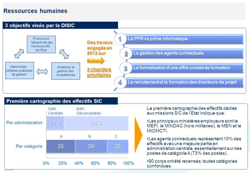 23 Ressources humaines 3 objectifs visés par la DISIC Des travaux engagés en 2012 sur 4 chantiers prioritaires La PFR vs prime informatique La gestion