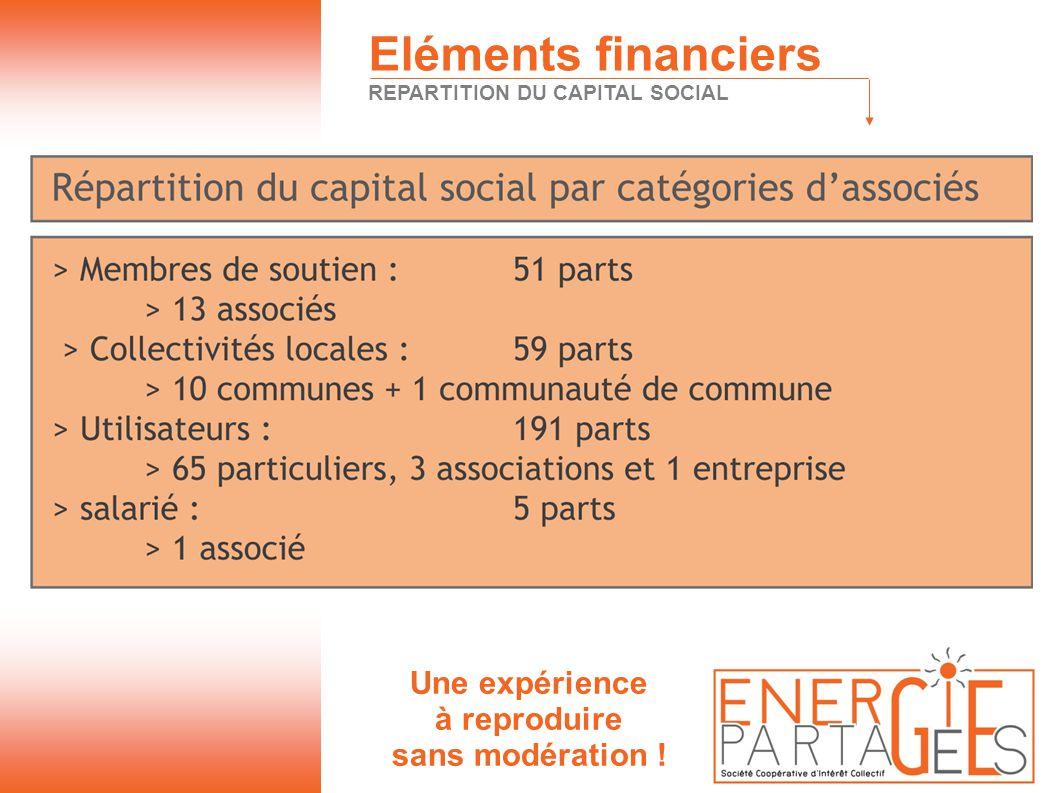 Une expérience à reproduire sans modération ! Eléments financiers REPARTITION DU CAPITAL SOCIAL