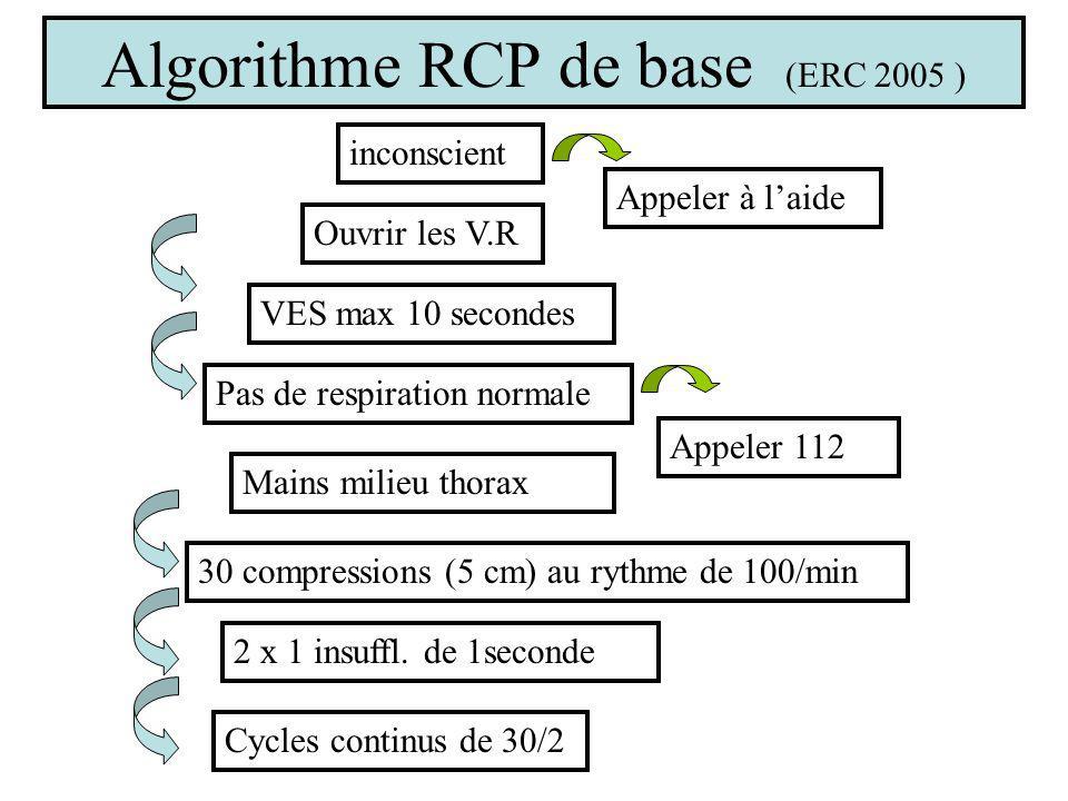 Algorithme RCP de base (ERC 2005 ) inconscient Appeler à laide Ouvrir les V.R Pas de respiration normale Appeler 112 Mains milieu thorax 30 compressions (5 cm) au rythme de 100/min 2 x 1 insuffl.