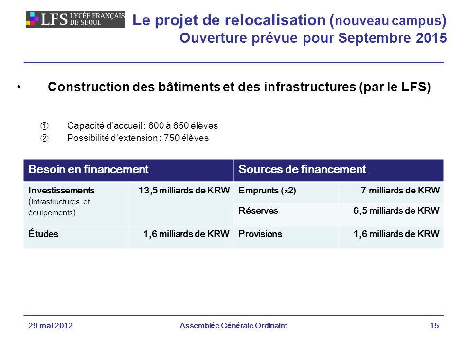 29 mai 2012Assemblée Générale Ordinaire15 Le projet de relocalisation ( nouveau campus ) Ouverture prévue pour Septembre 2015 Construction des bâtiments et des infrastructures (par le LFS) Capacité daccueil : 600 à 650 élèves Possibilité dextension : 750 élèves Besoin en financementSources de financement Investissements ( Infrastructures et équipements ) 13,5 milliards de KRWEmprunts ( x 2)7 milliards de KRW Réserves6,5 milliards de KRW Études1,6 milliards de KRWProvisions1,6 milliards de KRW