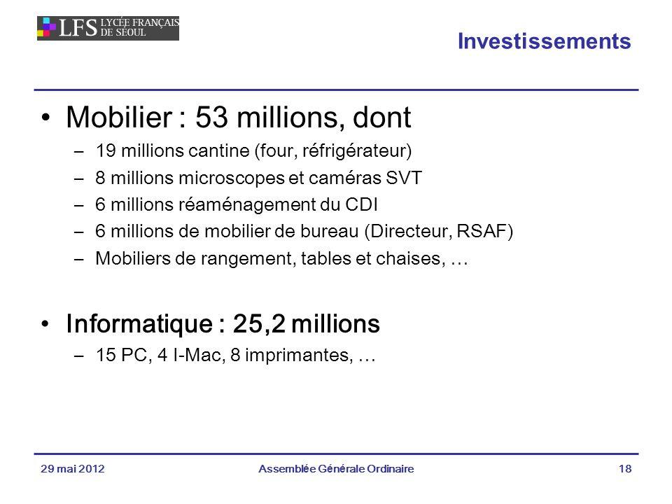 Investissements Mobilier : 53 millions, dont –19 millions cantine (four, réfrigérateur) –8 millions microscopes et caméras SVT –6 millions réaménagement du CDI –6 millions de mobilier de bureau (Directeur, RSAF) –Mobiliers de rangement, tables et chaises, … Informatique : 25,2 millions –15 PC, 4 I-Mac, 8 imprimantes, … 29 mai 2012Assemblée Générale Ordinaire18