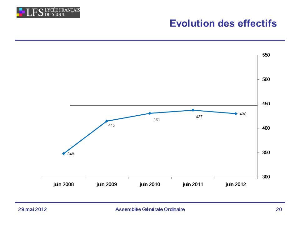 29 mai 2012Assemblée Générale Ordinaire20 Evolution des effectifs