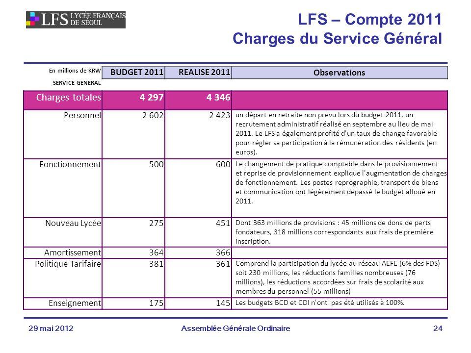 29 mai 2012Assemblée Générale Ordinaire24 LFS – Compte 2011 Charges du Service Général En millions de KRW BUDGET 2011REALISE 2011Observations SERVICE GENERAL Charges totales4 2974 346 Personnel2 6022 423 un départ en retraite non prévu lors du budget 2011, un recrutement administratif réalisé en septembre au lieu de mai 2011.